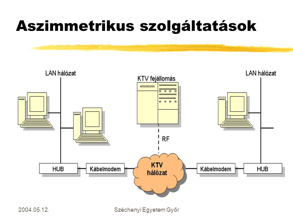 Aszimmetrikus szolgáltatások