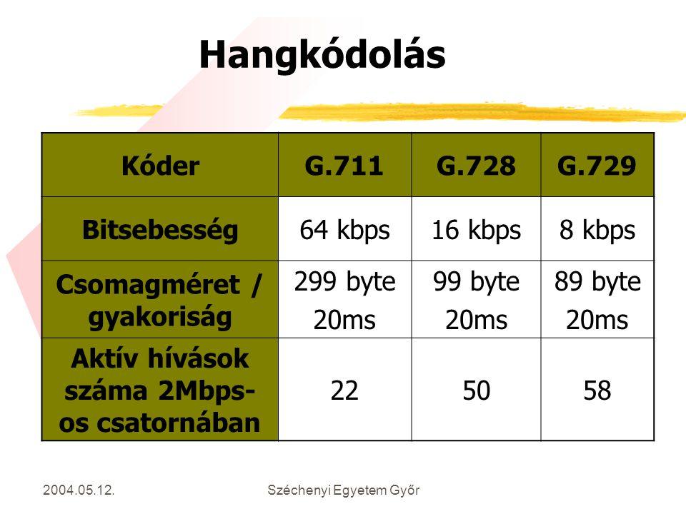 Csomagméret / gyakoriság Aktív hívások száma 2Mbps-os csatornában