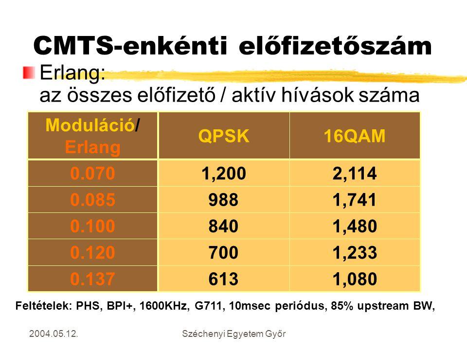 CMTS-enkénti előfizetőszám