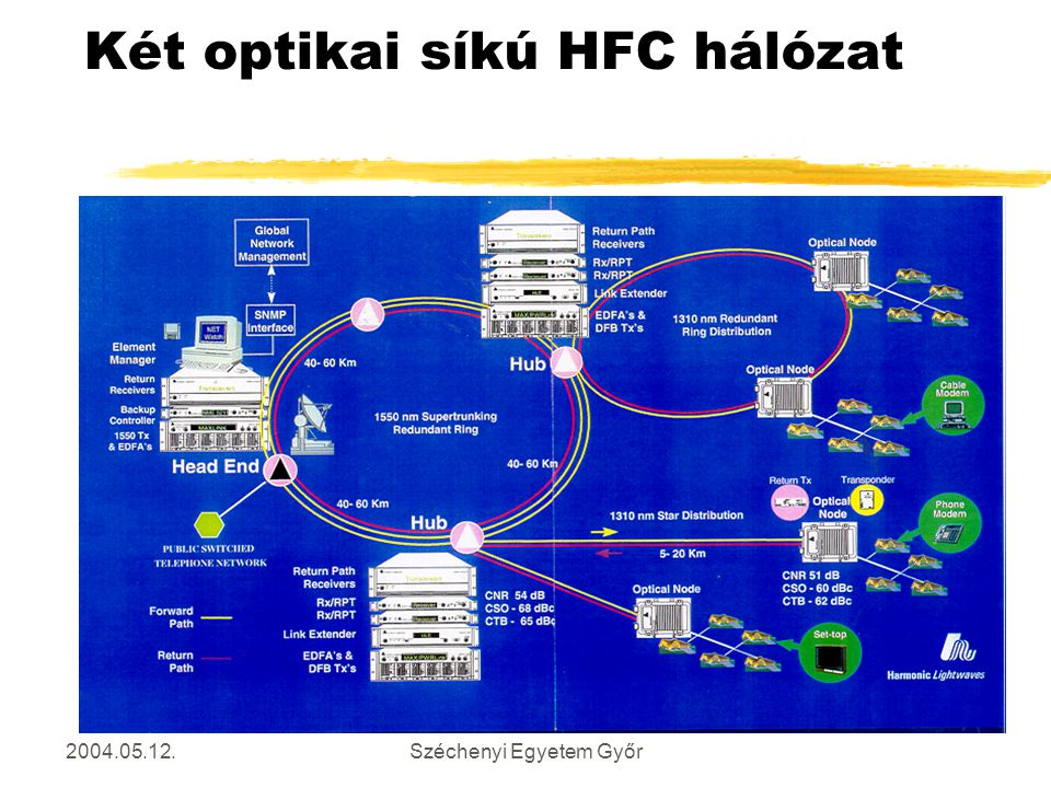 Két optikai síkú HFC hálózat