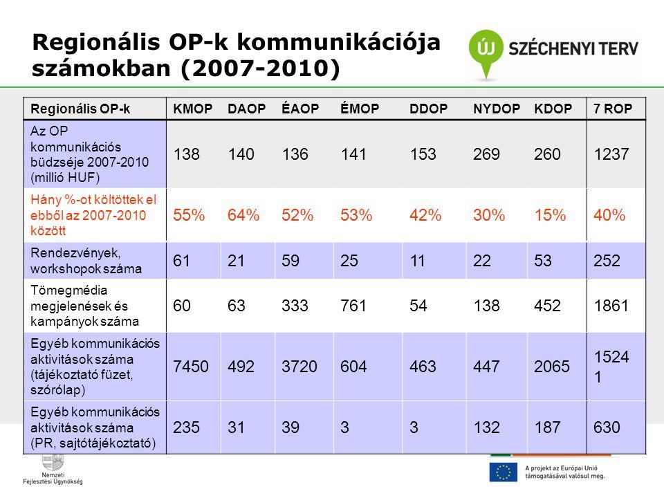 Regionális OP-k kommunikációja számokban (2007-2010)