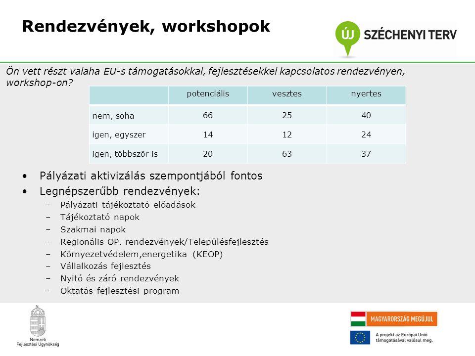 Rendezvények, workshopok