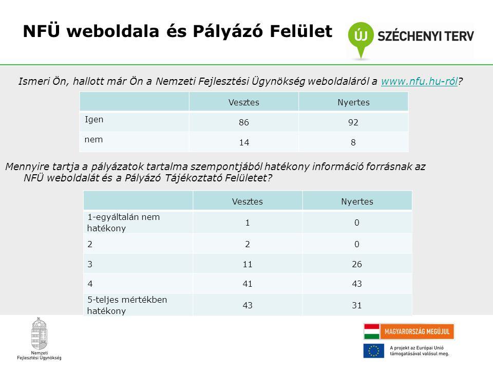 NFÜ weboldala és Pályázó Felület