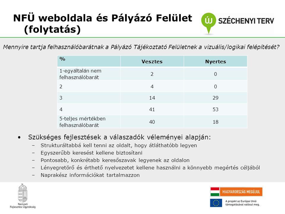 NFÜ weboldala és Pályázó Felület (folytatás)