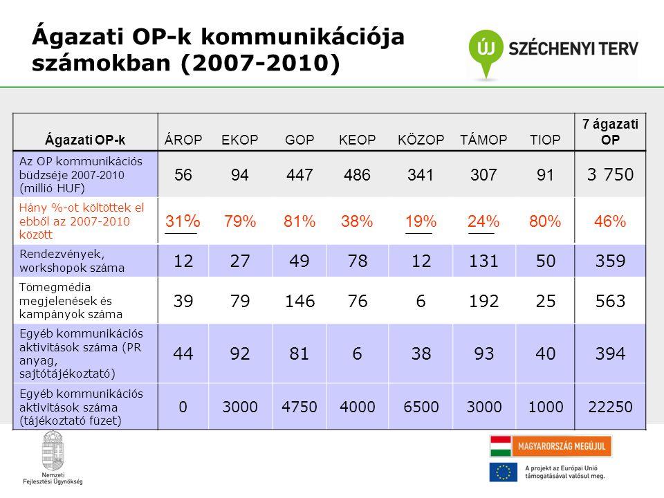 Ágazati OP-k kommunikációja számokban (2007-2010)