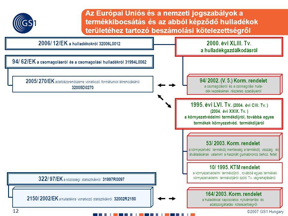 Az Európai Uniós és a nemzeti jogszabályok a termékkibocsátás és az abból képződő hulladékok területéhez tartozó beszámolási kötelezettségről