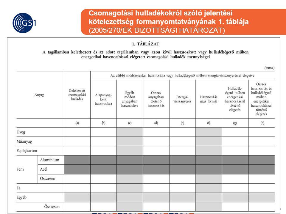 Csomagolási hulladékokról szóló jelentési kötelezettség formanyomtatványának 1. táblája (2005/270/EK BIZOTTSÁGI HATÁROZAT)