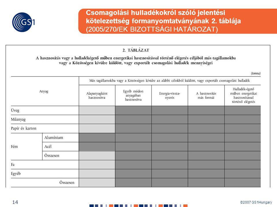 Csomagolási hulladékokról szóló jelentési kötelezettség formanyomtatványának 2. táblája (2005/270/EK BIZOTTSÁGI HATÁROZAT)