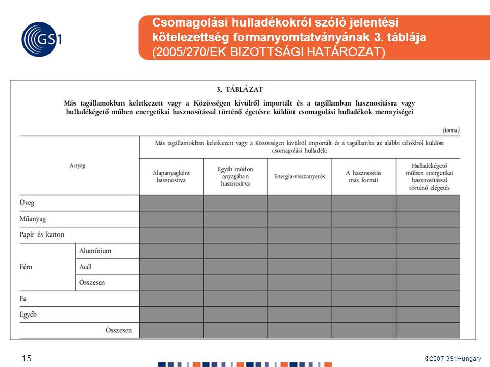 Csomagolási hulladékokról szóló jelentési kötelezettség formanyomtatványának 3. táblája (2005/270/EK BIZOTTSÁGI HATÁROZAT)