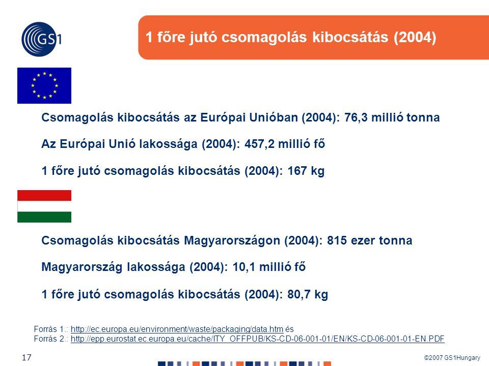 1 főre jutó csomagolás kibocsátás (2004)