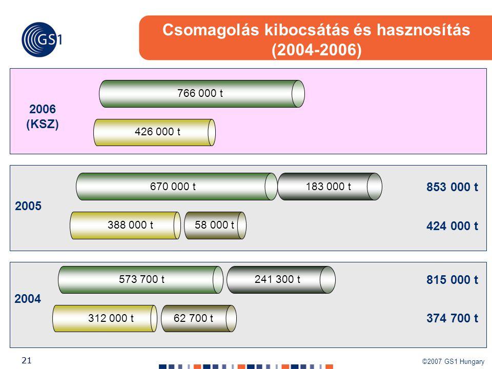Csomagolás kibocsátás és hasznosítás (2004-2006)