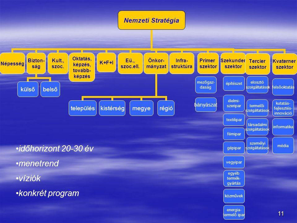 időhorizont 20-30 év menetrend víziók konkrét program bányászat