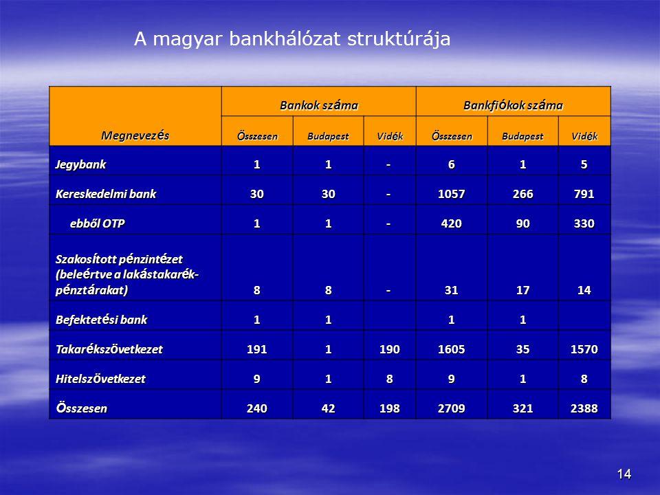 A magyar bankhálózat struktúrája