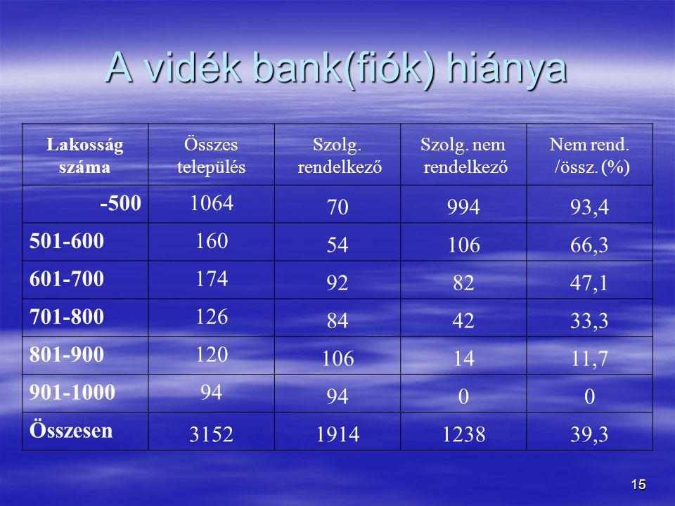 A vidék bank(fiók) hiánya