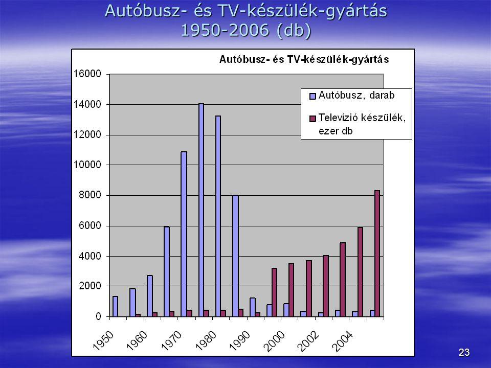 Autóbusz- és TV-készülék-gyártás 1950-2006 (db)