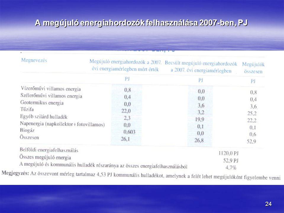 A megújuló energiahordozók felhasználása 2007-ben, PJ