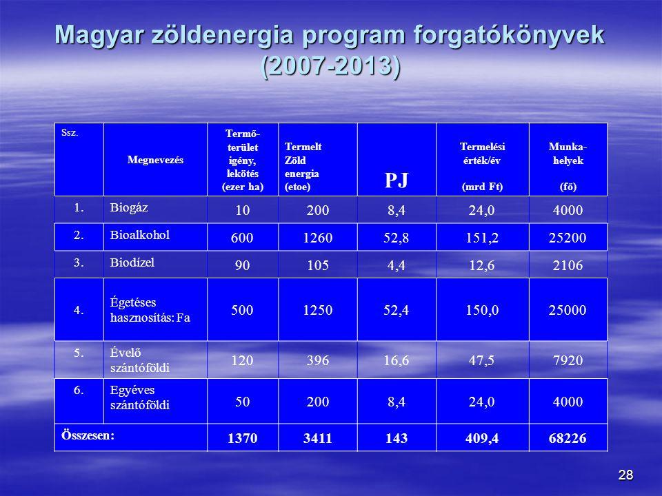 Magyar zöldenergia program forgatókönyvek (2007-2013)