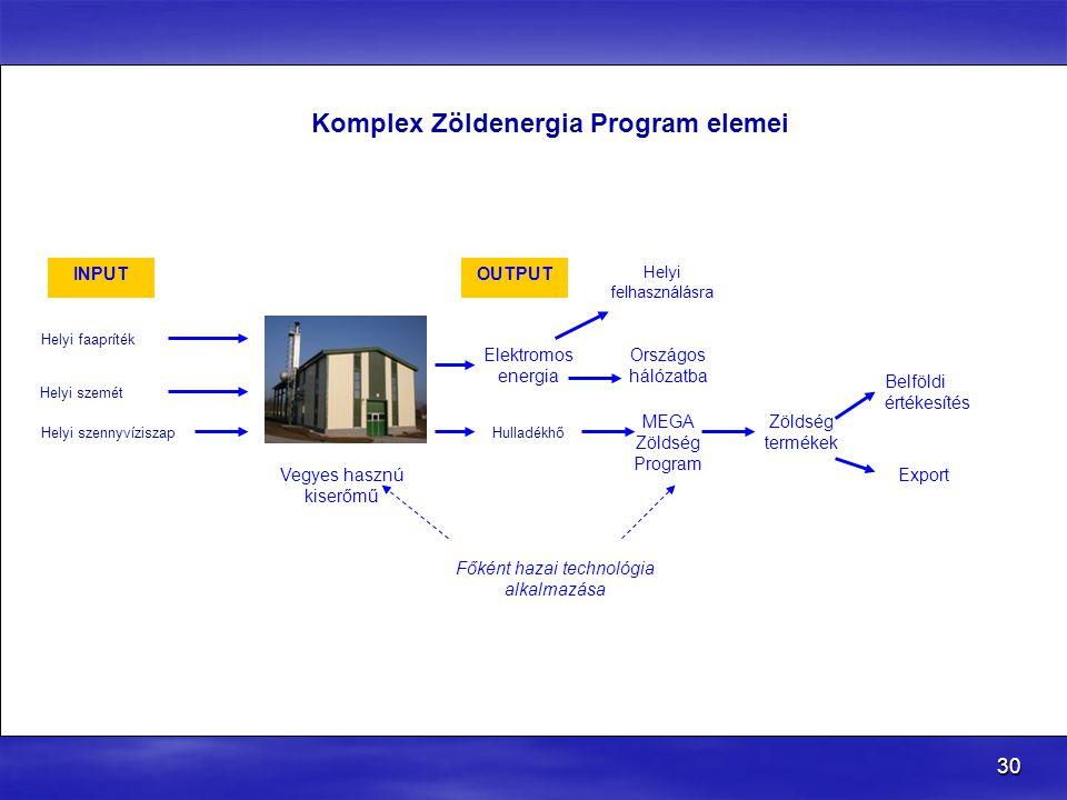 Komplex Zöldenergia Program elemei