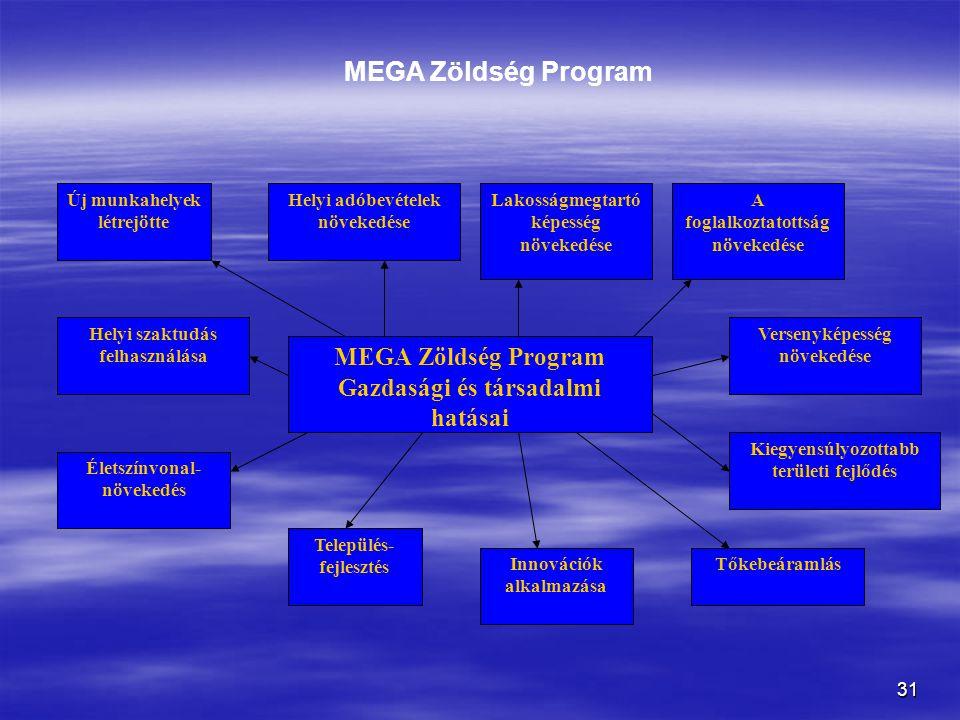 MEGA Zöldség Program MEGA Zöldség Program