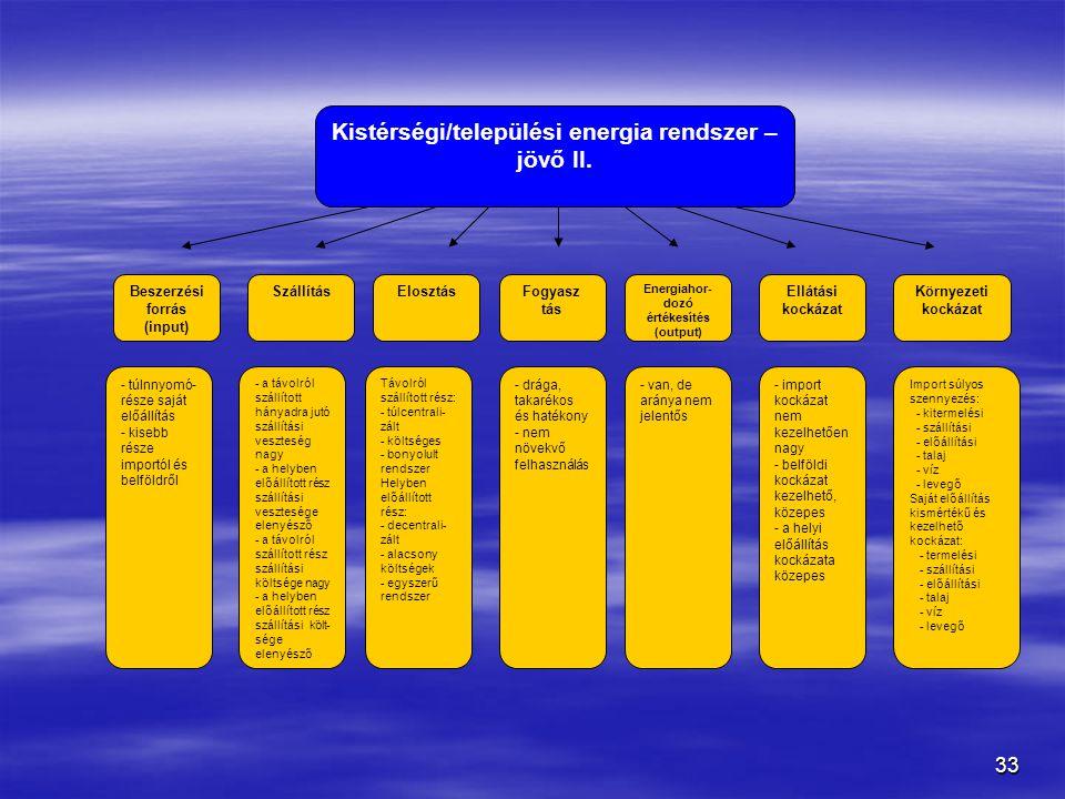 Kistérségi/települési energia rendszer – jövő II.