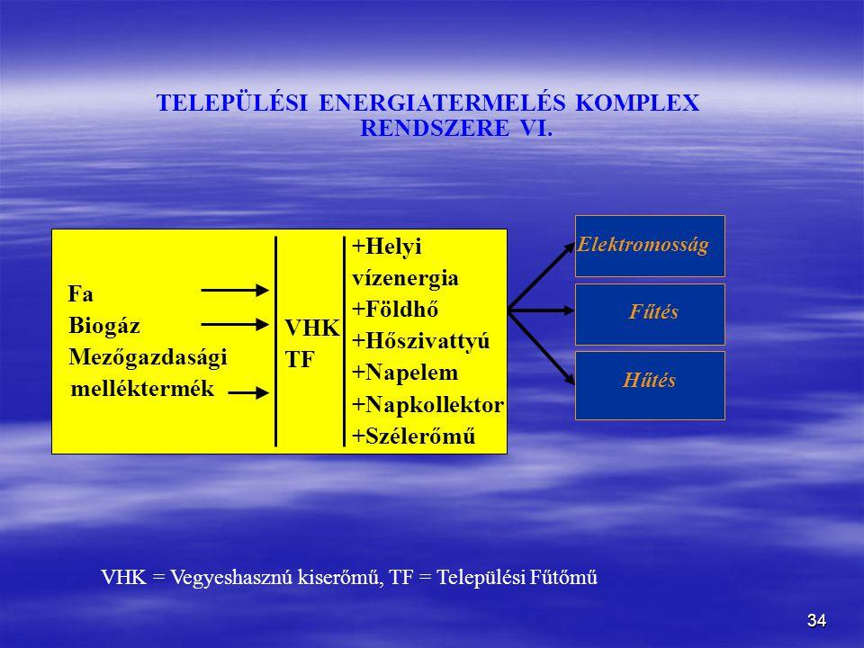 TELEPÜLÉSI ENERGIATERMELÉS KOMPLEX RENDSZERE VI.