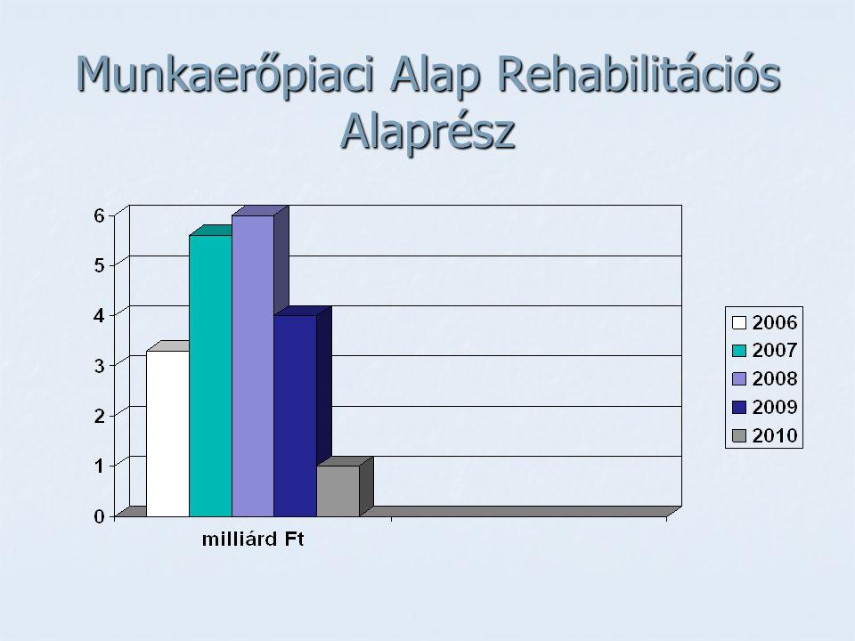 Munkaerőpiaci Alap Rehabilitációs Alaprész