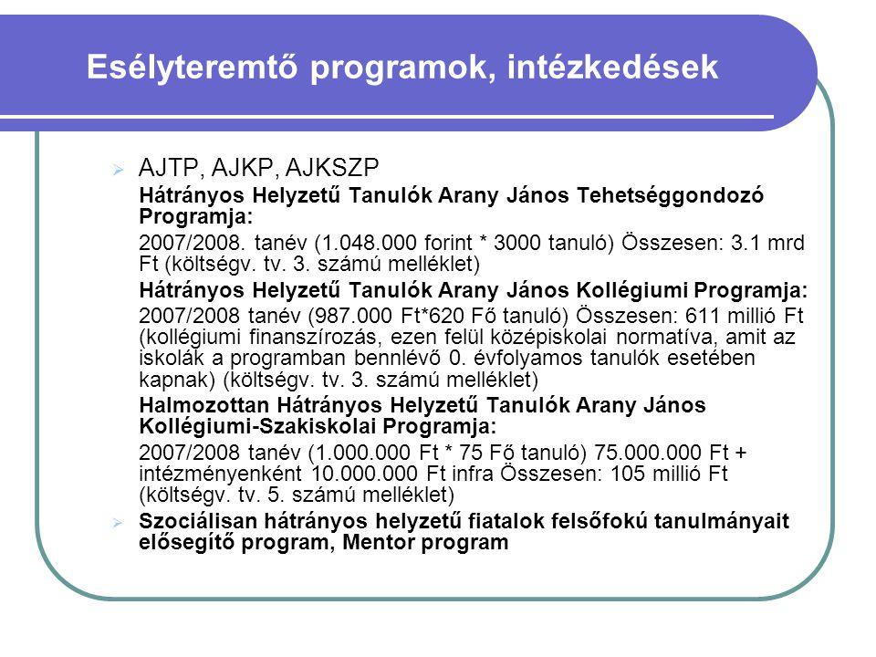 Esélyteremtő programok, intézkedések