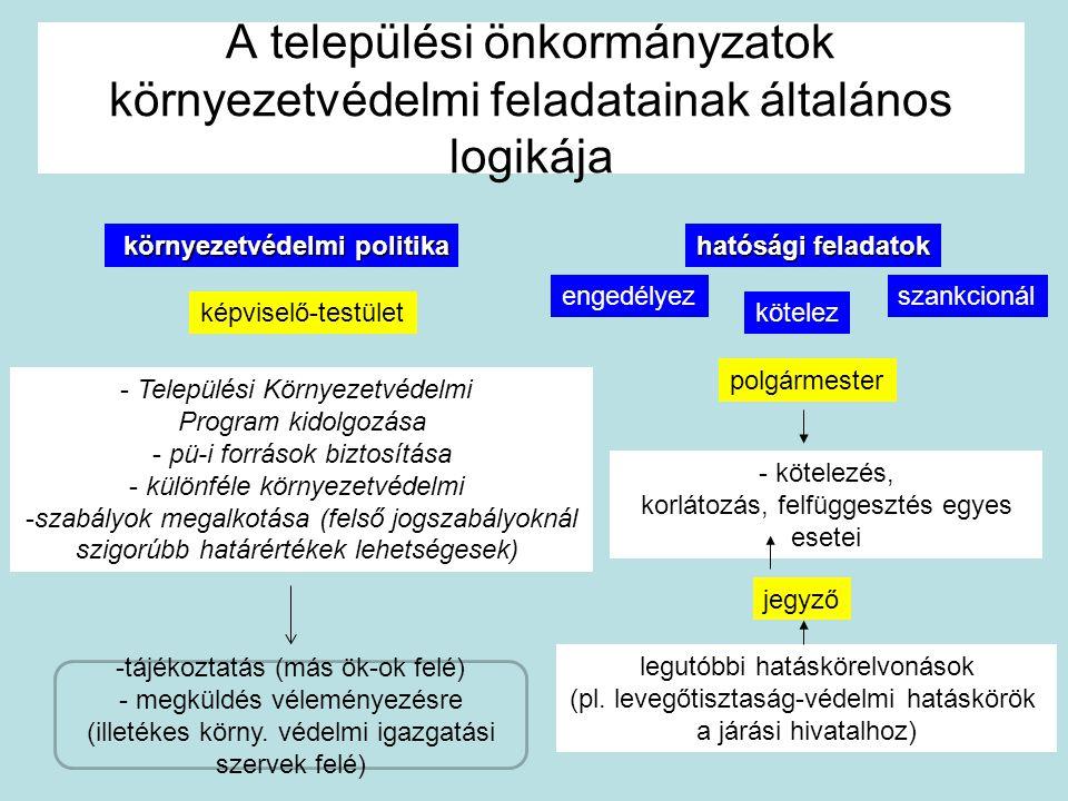 A települési önkormányzatok környezetvédelmi feladatainak általános logikája