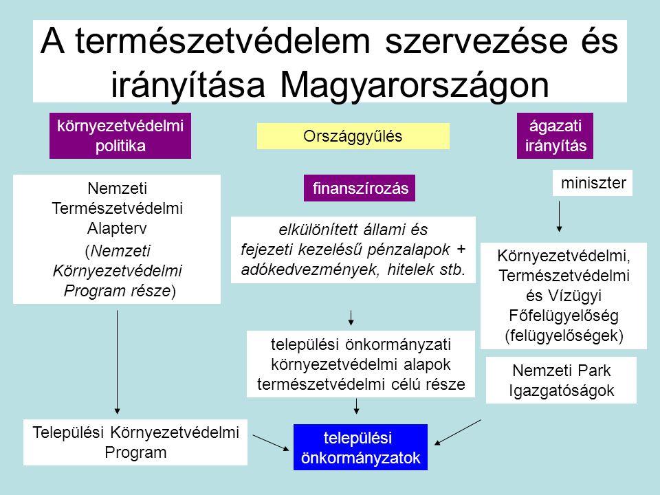A természetvédelem szervezése és irányítása Magyarországon