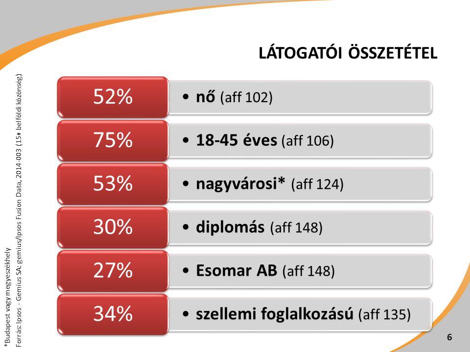 52% 75% 53% 30% 27% 34% nő (aff 102) 18-45 éves (aff 106)