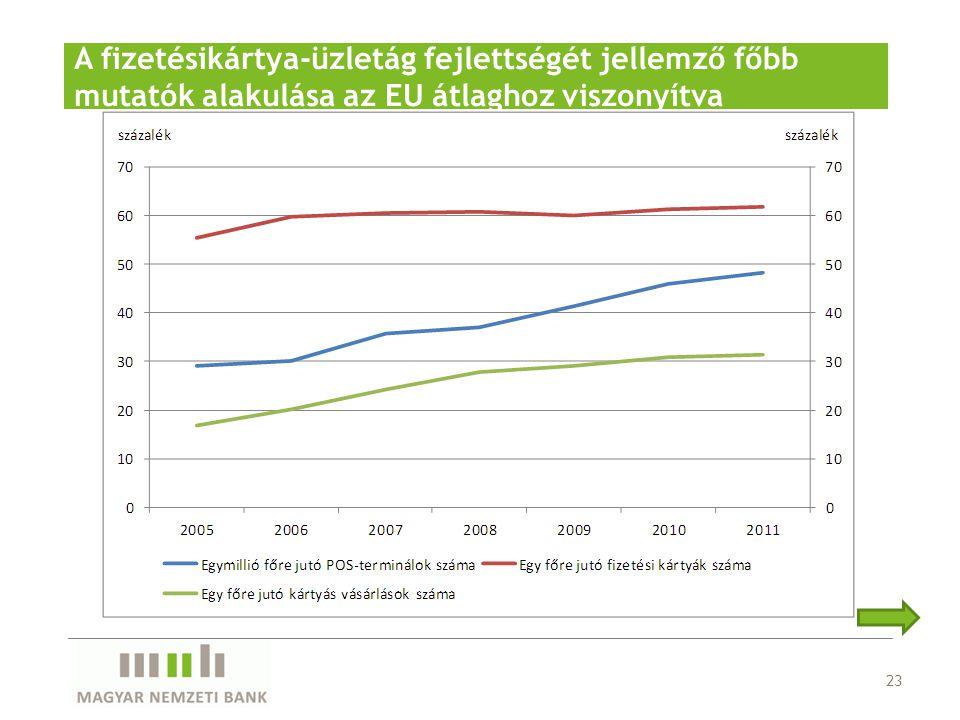 A fizetésikártya-üzletág fejlettségét jellemző főbb mutatók alakulása az EU átlaghoz viszonyítva