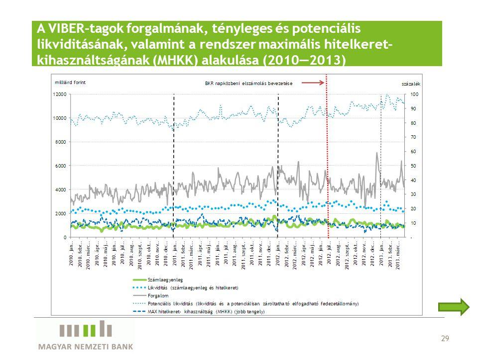 A VIBER-tagok forgalmának, tényleges és potenciális likviditásának, valamint a rendszer maximális hitelkeret-kihasználtságának (MHKK) alakulása (2010—2013)
