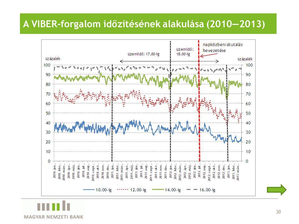 A VIBER-forgalom időzítésének alakulása (2010—2013)