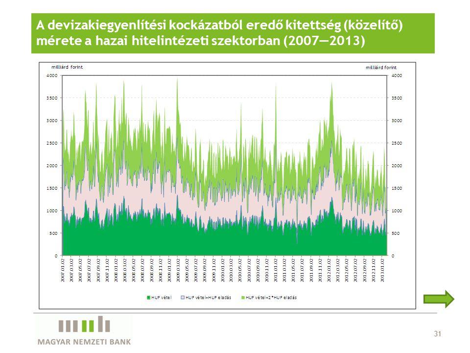 A devizakiegyenlítési kockázatból eredő kitettség (közelítő) mérete a hazai hitelintézeti szektorban (2007—2013)