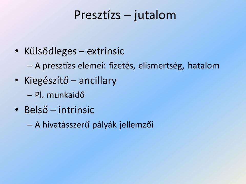 Presztízs – jutalom Külsődleges – extrinsic Kiegészítő – ancillary
