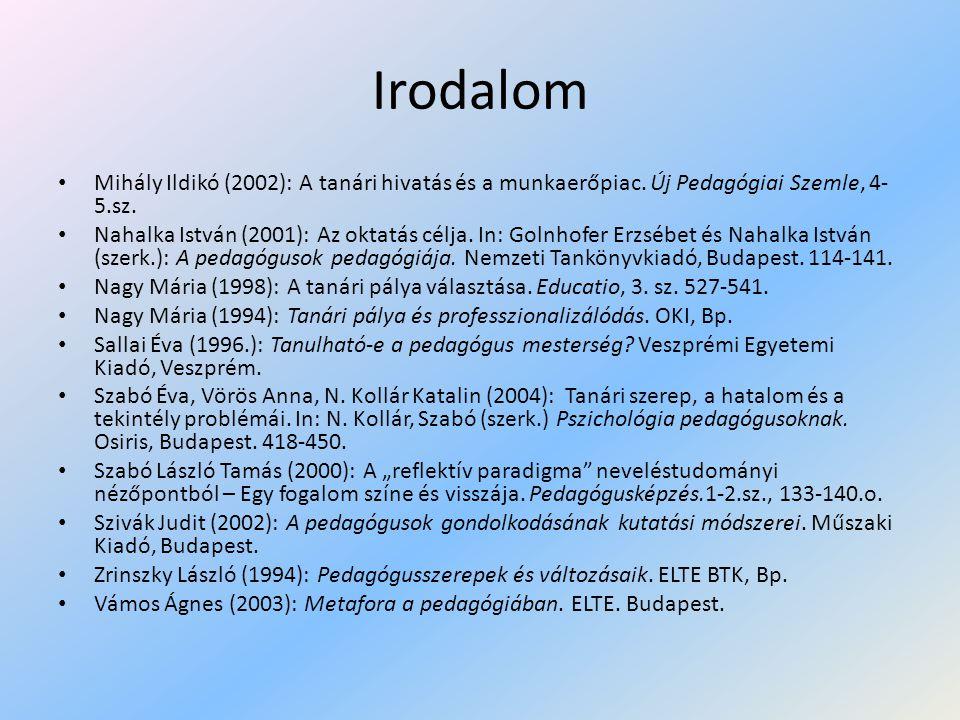 Irodalom Mihály Ildikó (2002): A tanári hivatás és a munkaerőpiac. Új Pedagógiai Szemle, 4-5.sz.