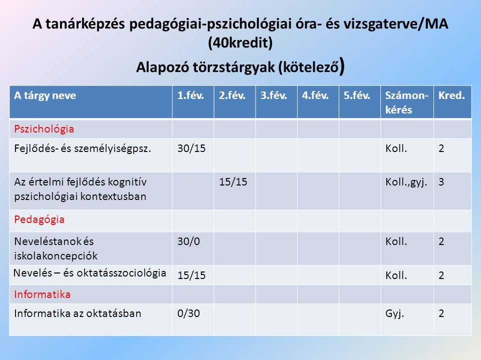 A tanárképzés pedagógiai-pszichológiai óra- és vizsgaterve/MA (40kredit) Alapozó törzstárgyak (kötelező)