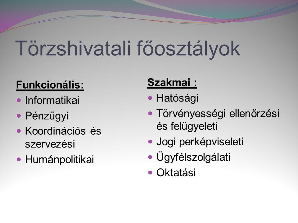 Törzshivatali főosztályok