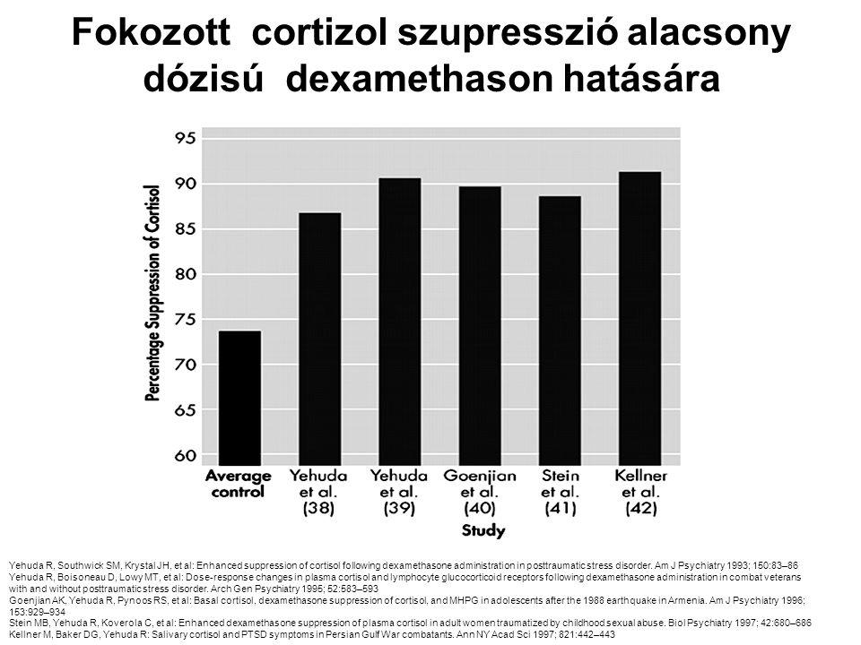 Fokozott cortizol szupresszió alacsony dózisú dexamethason hatására