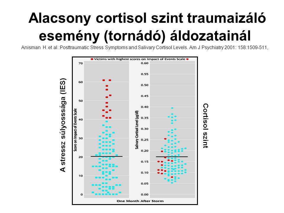 Alacsony cortisol szint traumaizáló esemény (tornádó) áldozatainál Anisman H. et al.:Posttraumatic Stress Symptoms and Salivary Cortisol Levels. Am J Psychiatry 2001: 158:1509-511,