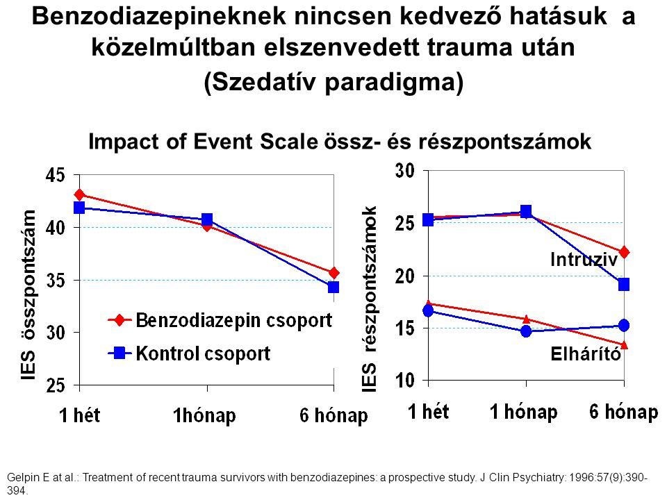 Benzodiazepineknek nincsen kedvező hatásuk a közelmúltban elszenvedett trauma után (Szedatív paradigma)
