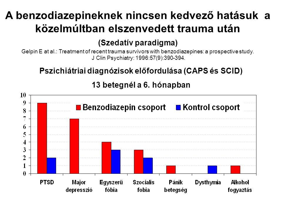 Pszichiátriai diagnózisok előfordulása (CAPS és SCID)