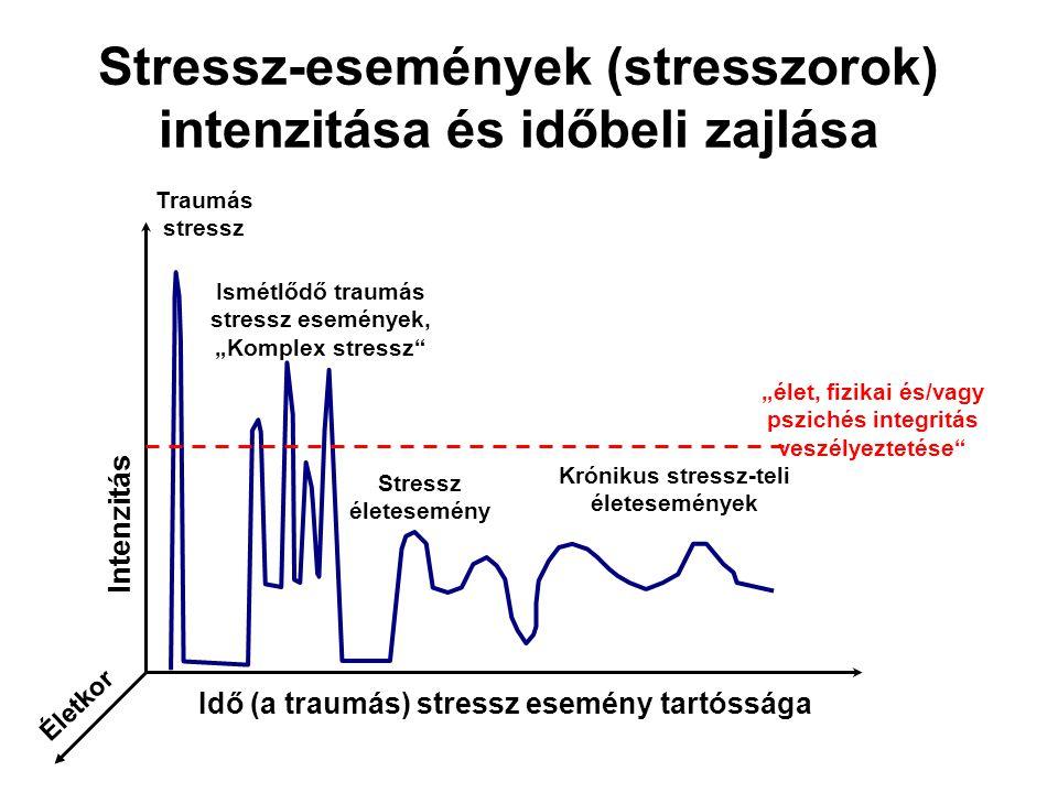 Stressz-események (stresszorok) intenzitása és időbeli zajlása