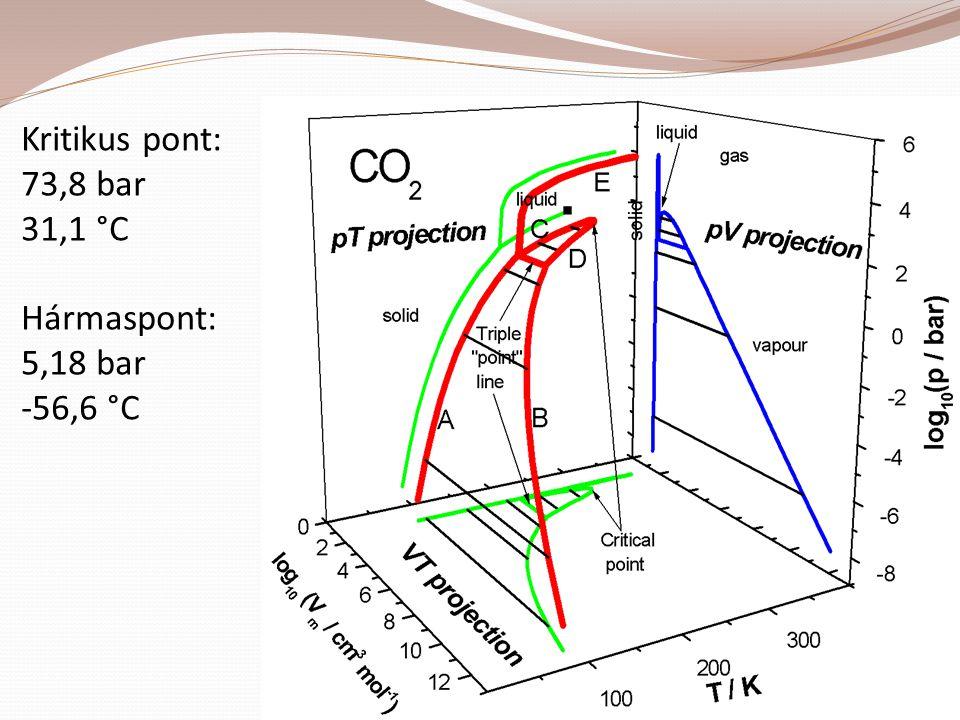 Kritikus pont: 73,8 bar 31,1 °C Hármaspont: 5,18 bar -56,6 °C