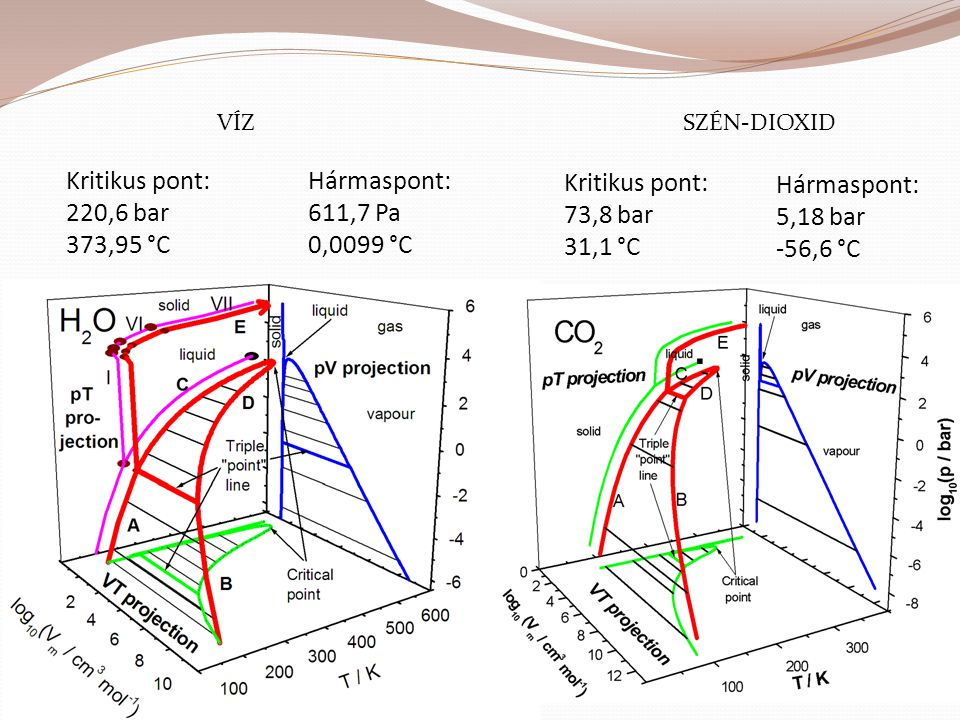 Kritikus pont: 220,6 bar 373,95 °C Hármaspont: 611,7 Pa 0,0099 °C
