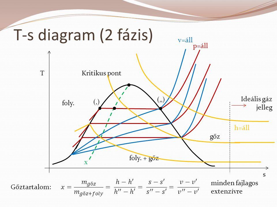 T-s diagram (2 fázis) v=áll p=áll T Kritikus pont ('')