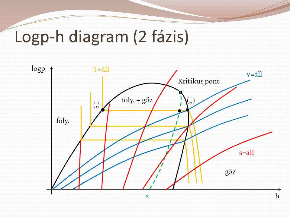 Logp-h diagram (2 fázis)