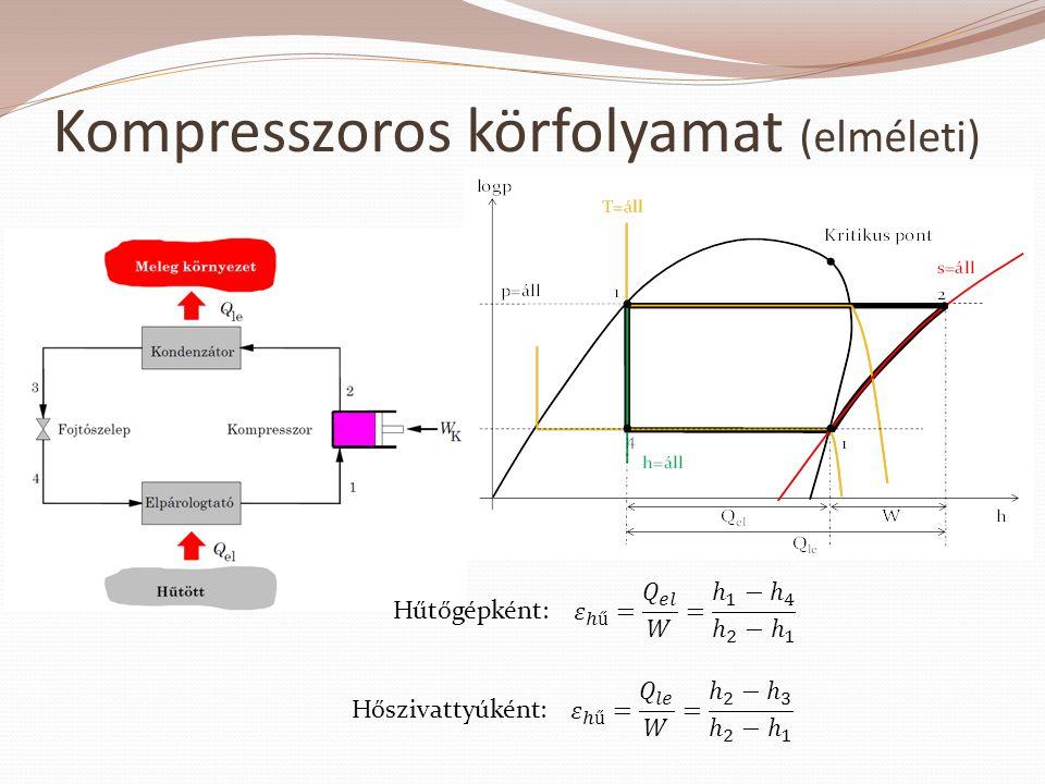 Kompresszoros körfolyamat (elméleti)