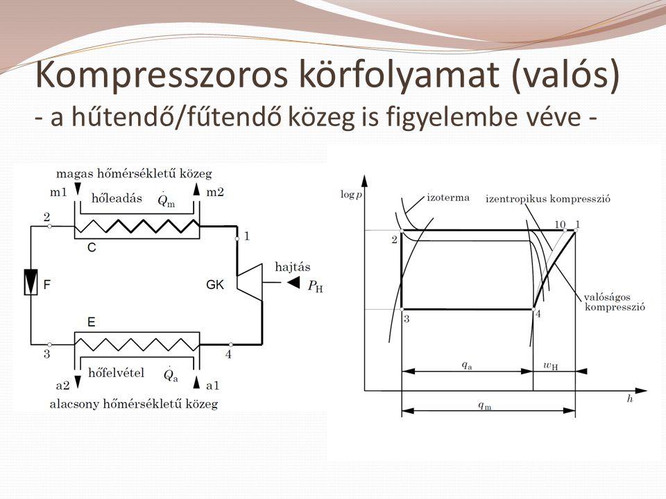 Kompresszoros körfolyamat (valós) - a hűtendő/fűtendő közeg is figyelembe véve -