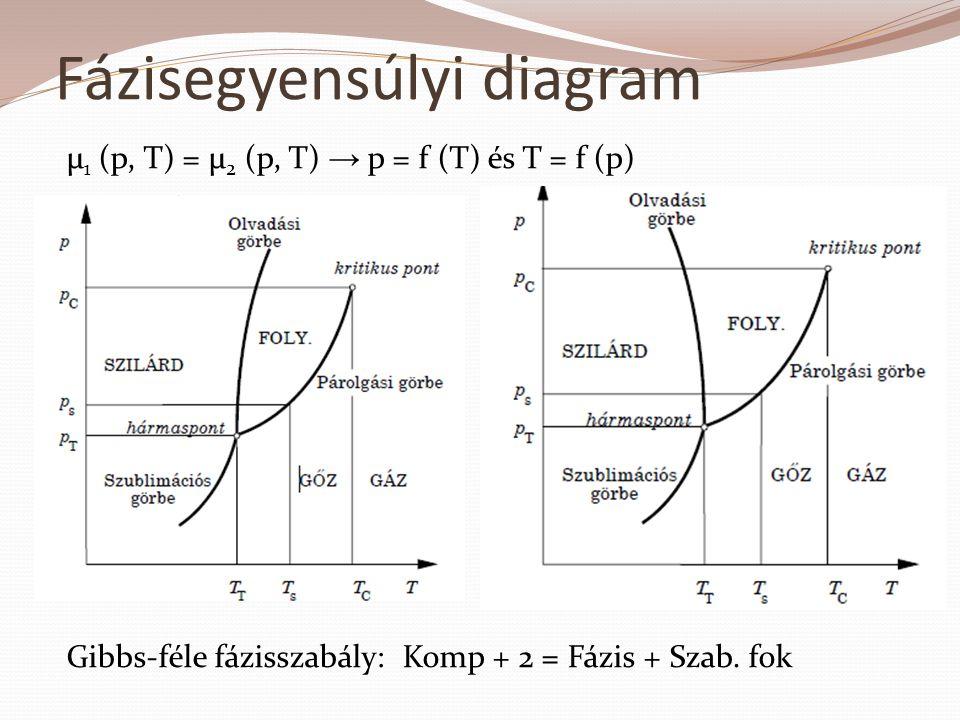 Fázisegyensúlyi diagram